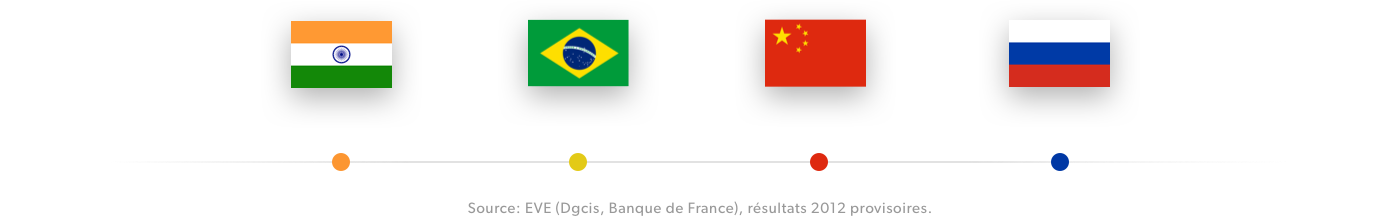 Flags of foreign countries